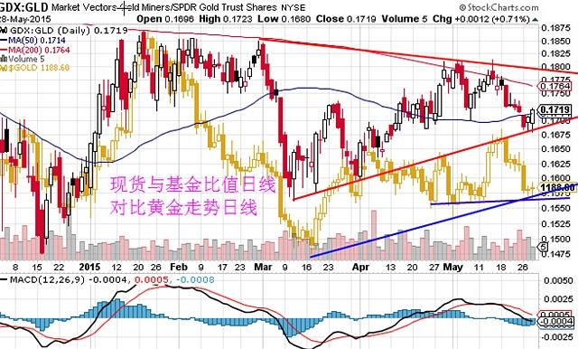李兴淼:简述为什么认为金银关键支撑会反弹